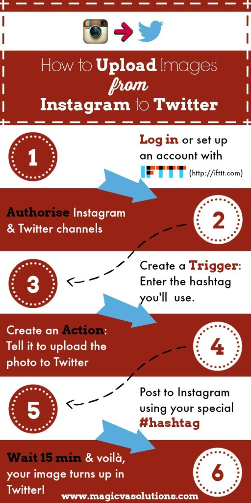 How to Upload Images from Instagram to Twitter - Infographic